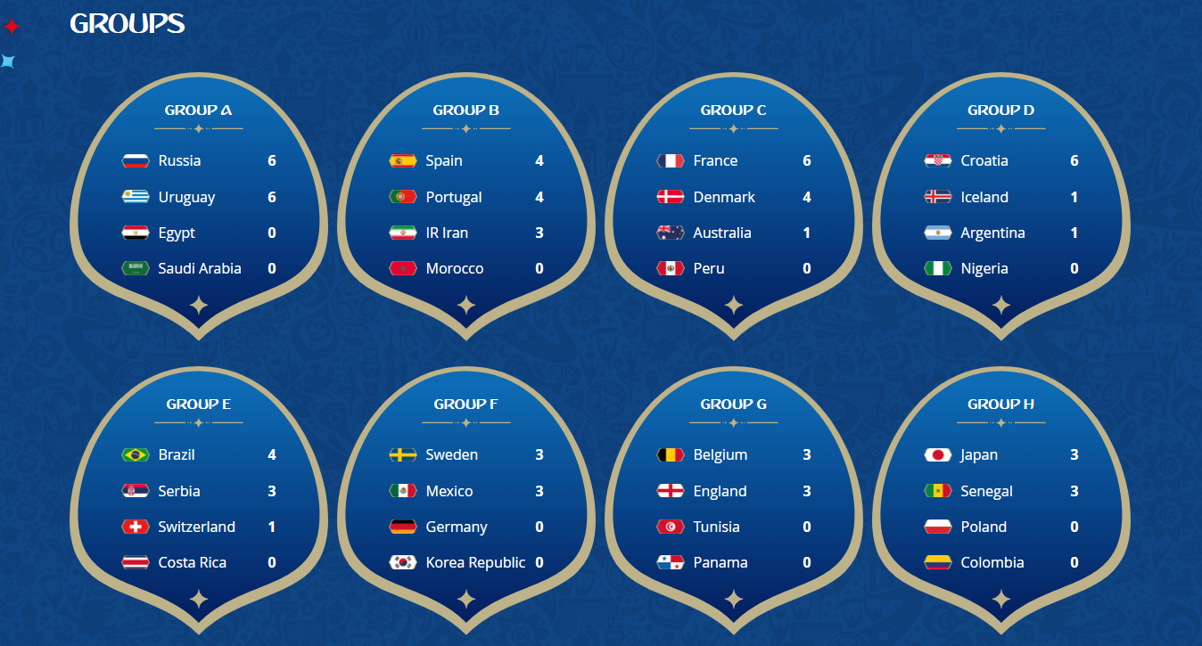 Fifa World Cup 2018 Fixtures and Game Results So Far | Newslibre