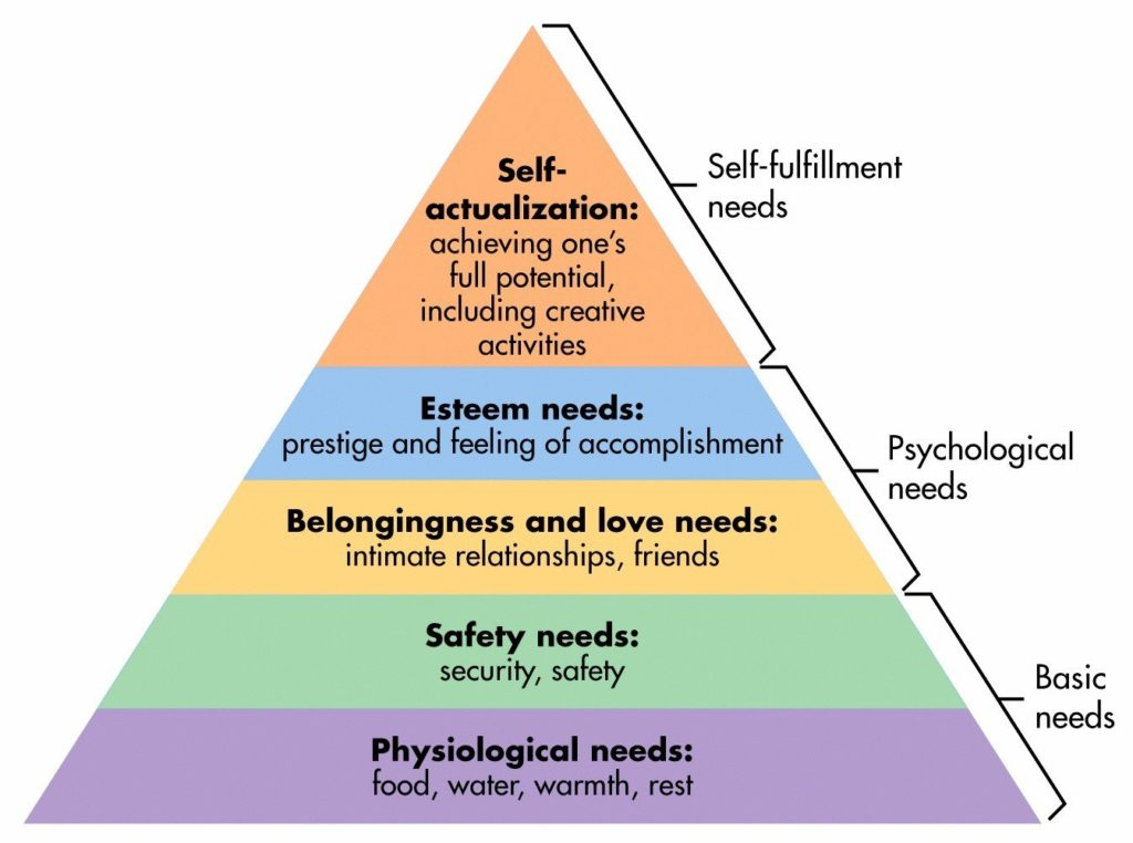 Abraham-maslows-hierarchy-of-needs - Newslibre