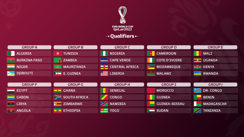 CAF region teams for 2022 World Cup Qualifiers - Newslibre