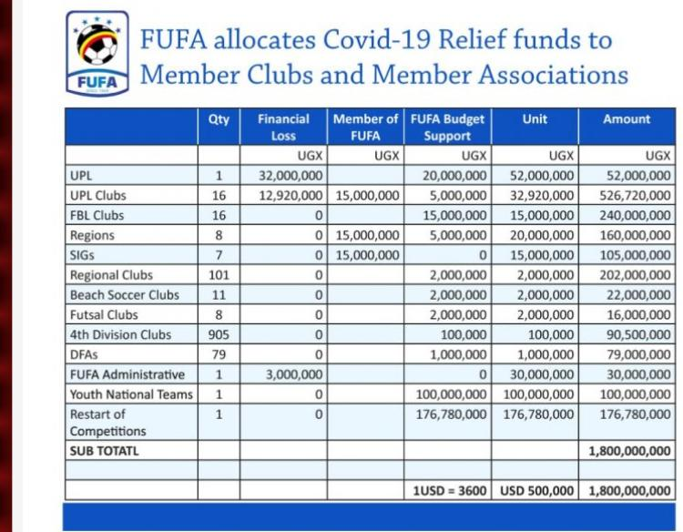 UPL CLubs to Get UG SHS 526 Million from FIFA COVID19 Relief Fund - Newslibre