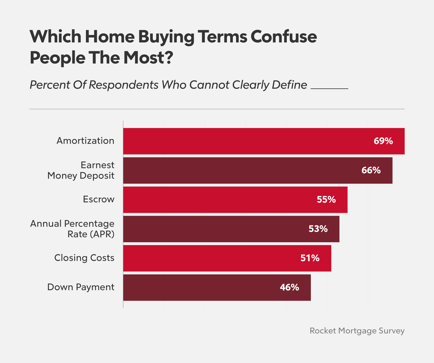 What 40% of Americans Don't Know About Their Mortgage - Newslibre